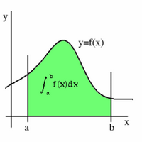 Integral of the one variable function