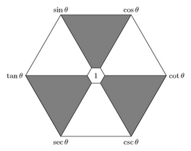 Geometric series